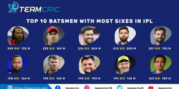 10 batsmen to hit most number of sixes in history of IPL